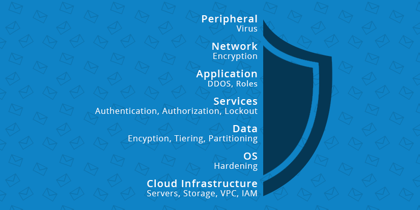 5 Reasons Vaultastic is the Most Secure Enterprise Vault Out There (Yet!)