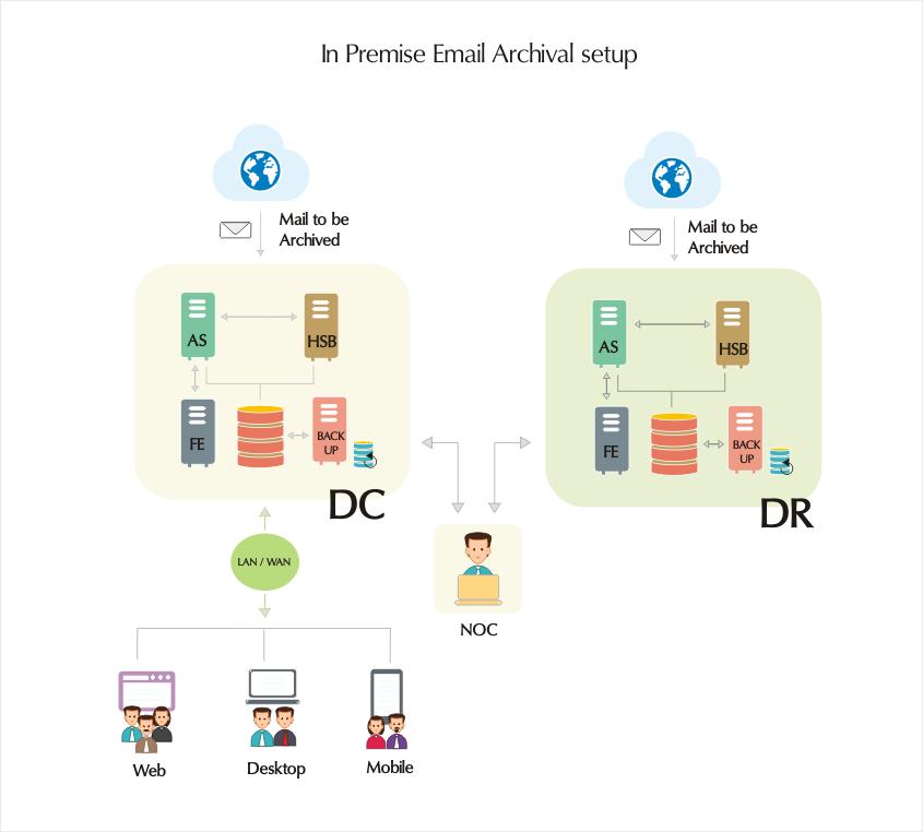 In Premise Email Archival setup