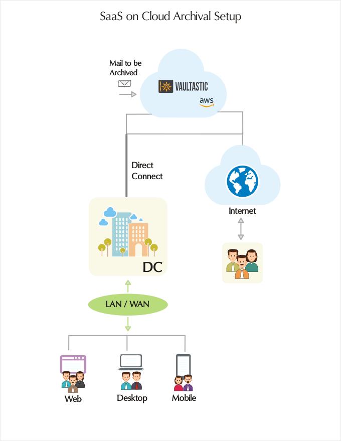 SaaS on Cloud Archival Setup