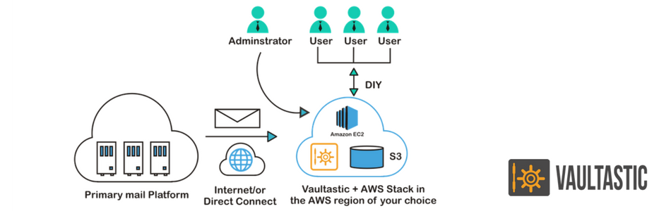 Vaultastic is now available for Private Dedicated Email archiving setup on the cloud, with all the benefits of a SaaS